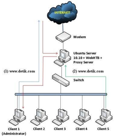 Penggunaan Squid Sebagai Proxy Server Di Ubuntu Server 10.10