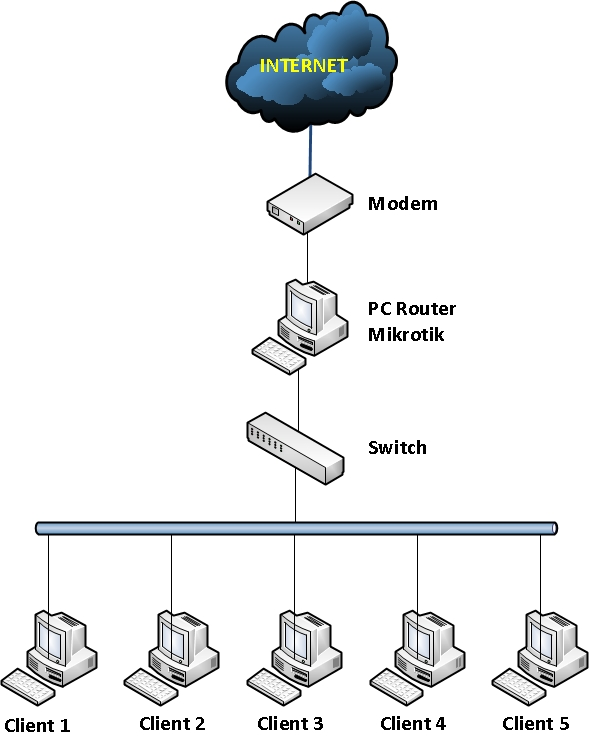 http://kurniawanadam.files.wordpress.com/2011/05/setting-mikrotik-sebagai-gateway-1.jpg